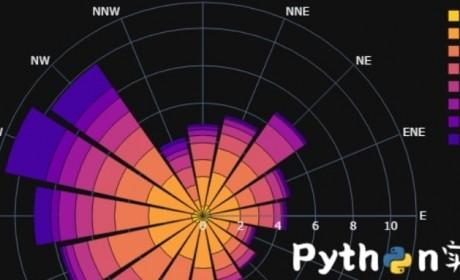 精美的数据分析图!教你使用Python的Plotly库