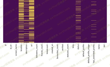 7行代码 Python热力图可视化分析缺失数据处理