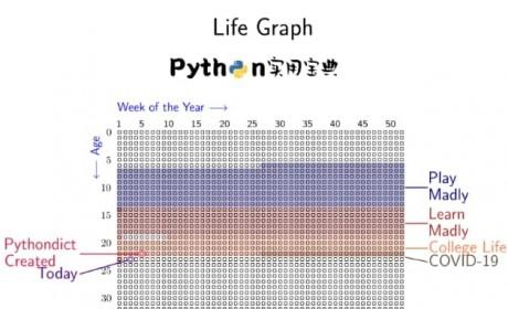 用Python实战制作一张极具意义的人生进度图