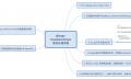 Django RestFramework 请求流程、解析器、序列化器分析